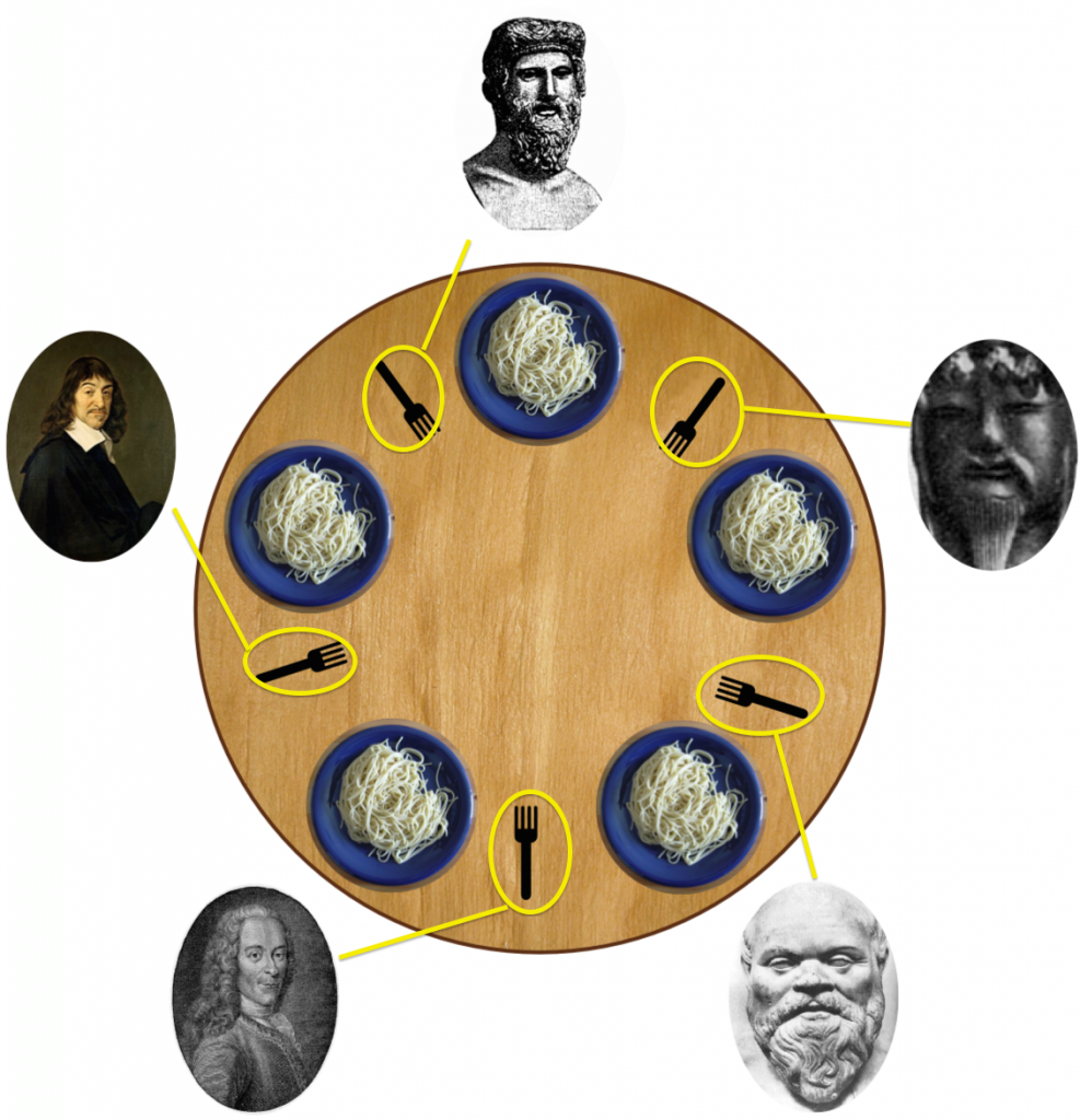 Dining_philosophers4-right