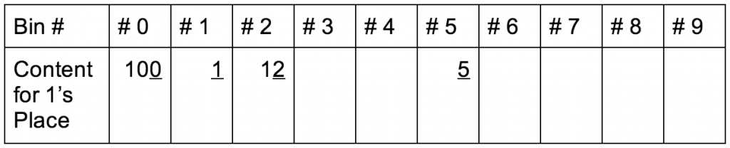 Radix Sort in C - Bin1 - Example