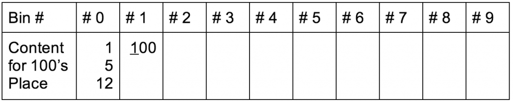 Radix Sort in C - Example - bin3