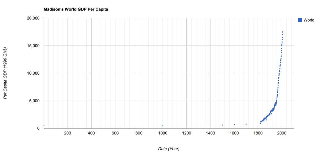 World Average GDP per Capita Over Time