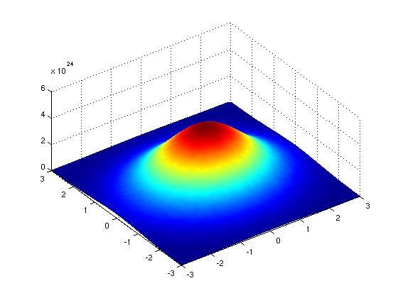 Gaussian_2D