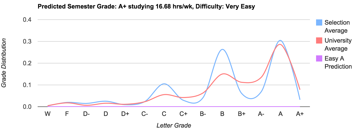 University of Illinois Urbana-Champaign Grade Distributions -