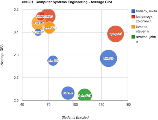 University of Illinois Urbana-Champaign Grade Distributions -
