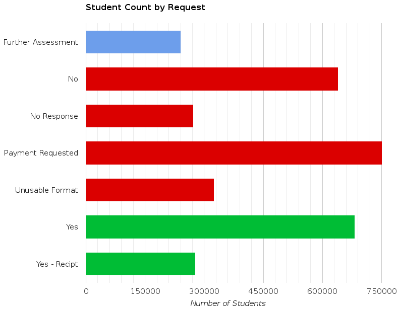 student-count-by-request-colored-v2