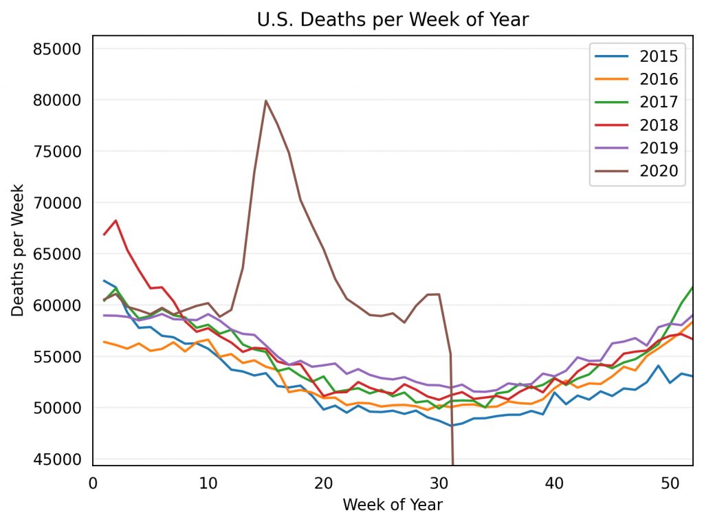 US deaths per week of year